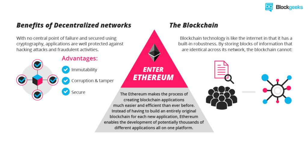 when did ethereum ico