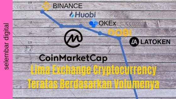 Lima Exchange Cryptocurrency Teratas Berdasarkan Volume